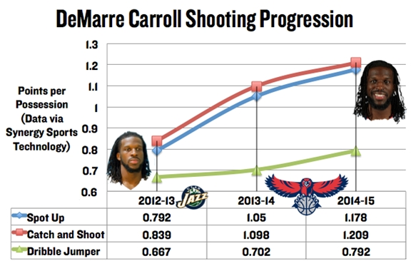 DeMarre Carroll profile