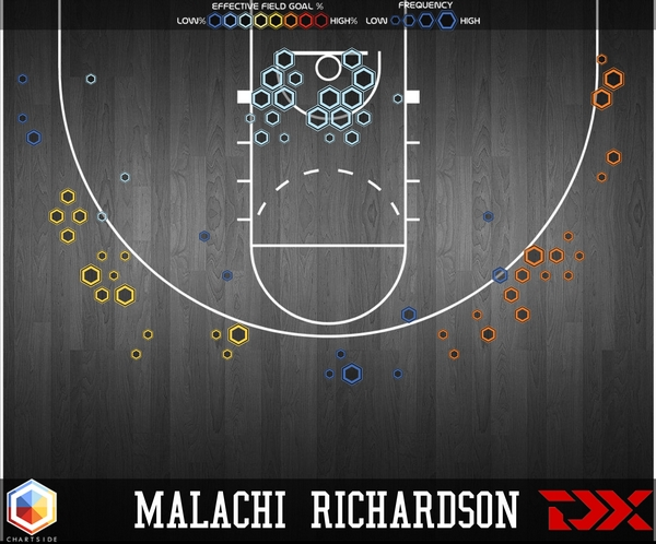 Malachi Richardson profile